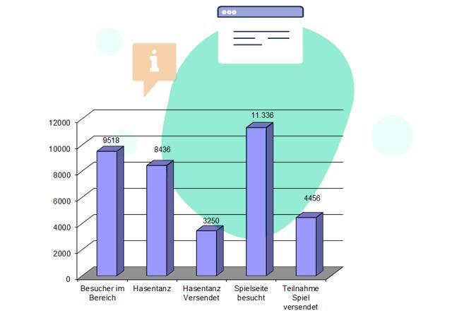 E-Mail Marketing - Auswertungen und Klickverhalten