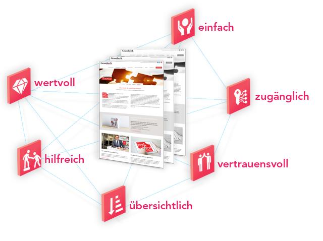 ux-design und usability stärkt Webseiten