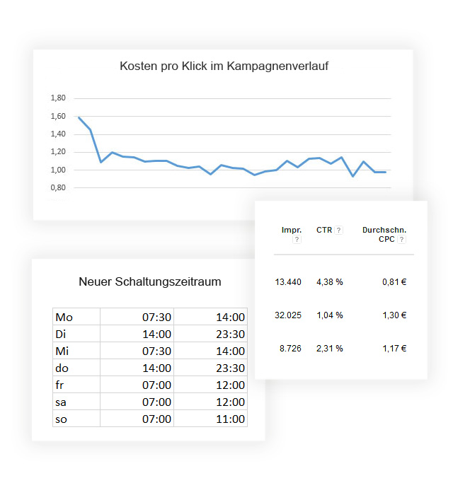 Sea optimierung Kampagnen Google ads