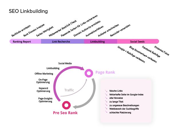 Linkbuilding in der Suchmaschinenoptimierung offpage von erica für Heidekreis Hamburg