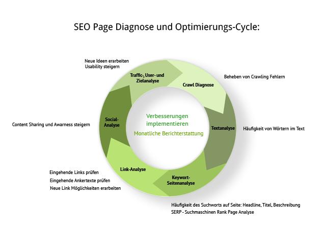 SEO Strategie: Page Diagnose - Suchmaschinenoptimierung von erica,
